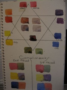 Demonstration of color wheel and compliments